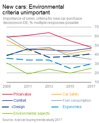 New cars: Environmental criteria unimportant