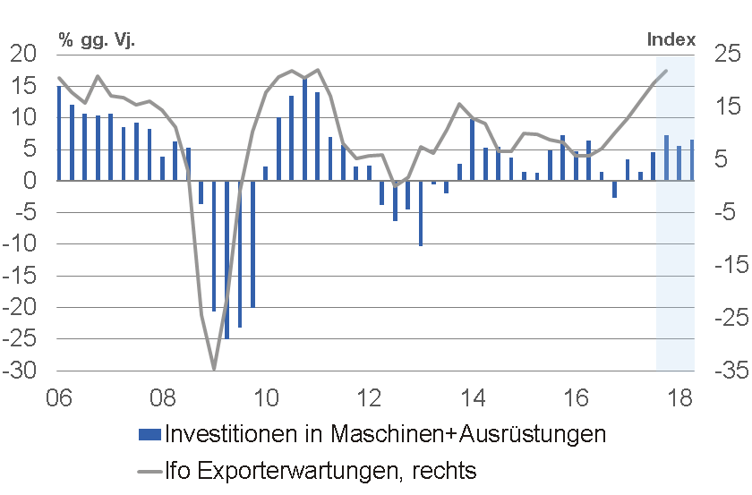 AG_Schneider_2017_12_FoEUR Q4 outlook Germany.xlsx  1. capex Chart 10003