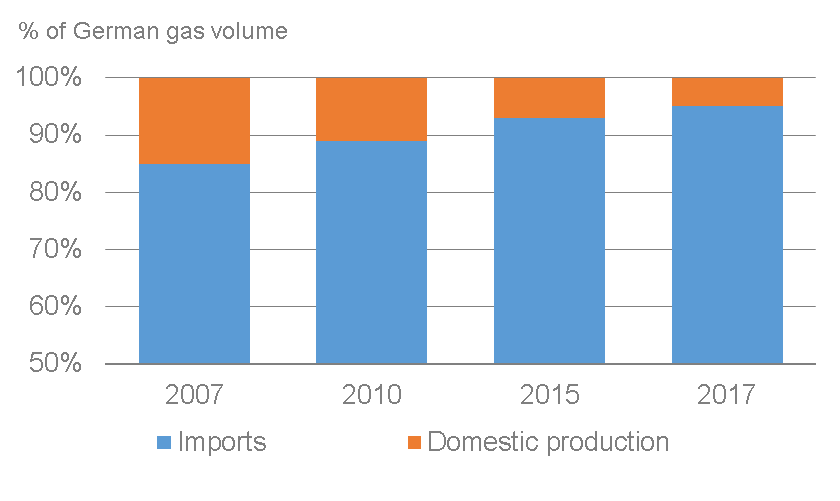 Germany s gas demand: imports increasingly important