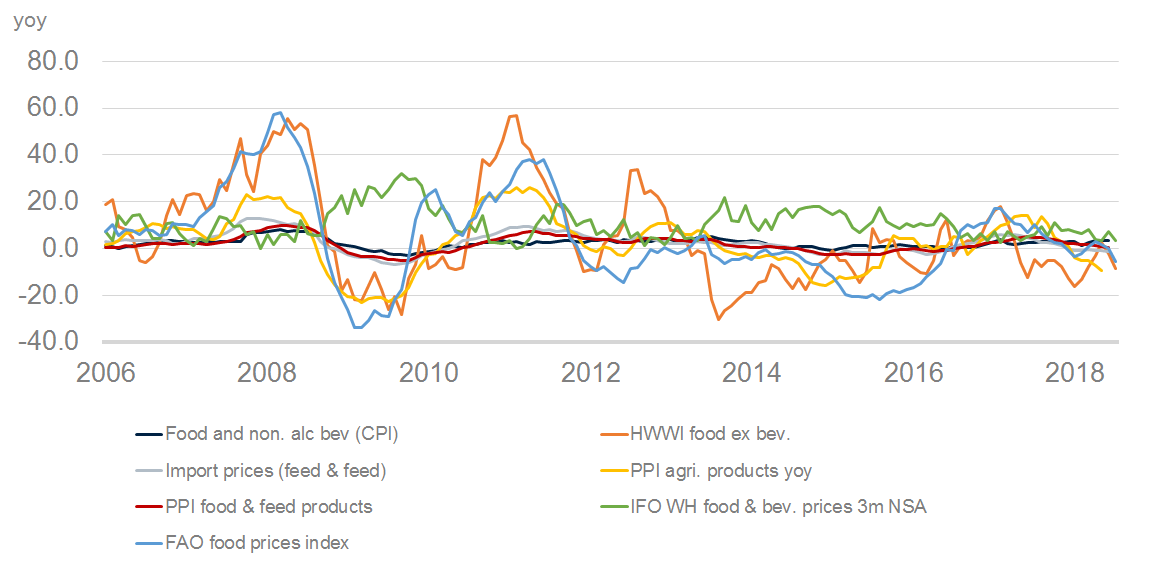 TP_Schneider_2018_08_08_BRIC_FDI_outflows_1.xlsx  Food prices_dt Food 7