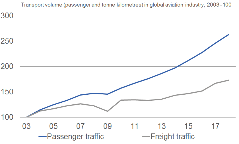 Global aviation sector is growing quite steadily