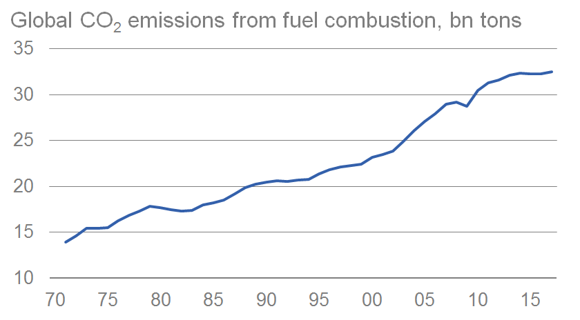 Increase in CO2 emissions has slowed down recently