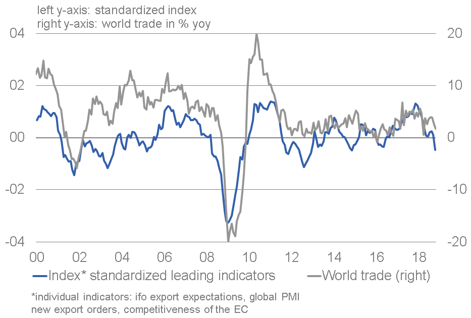World trade: Indicators point to lower dynamic