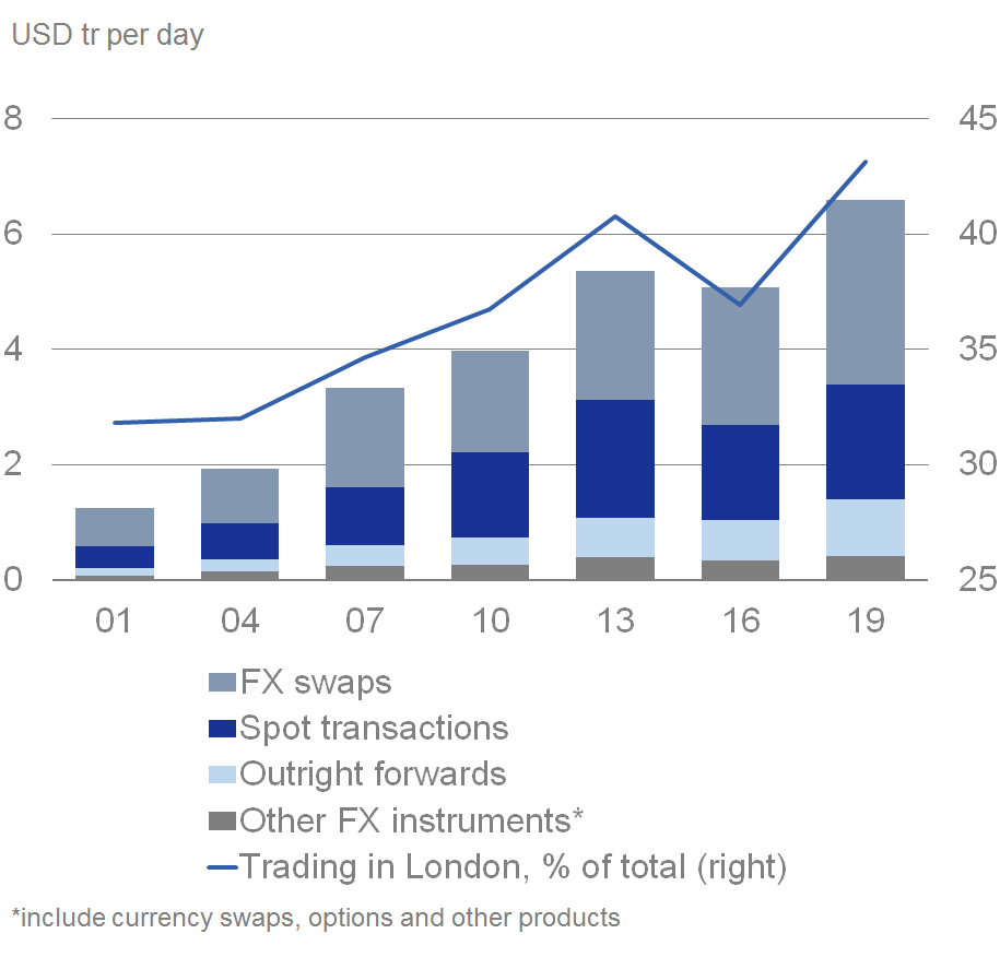 London pivotal for FX trading